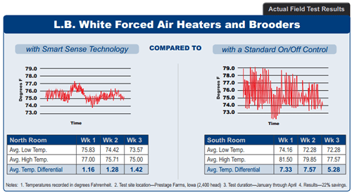 Actual Field Test Results for L.B. White Forced Air Heaters and Brooders